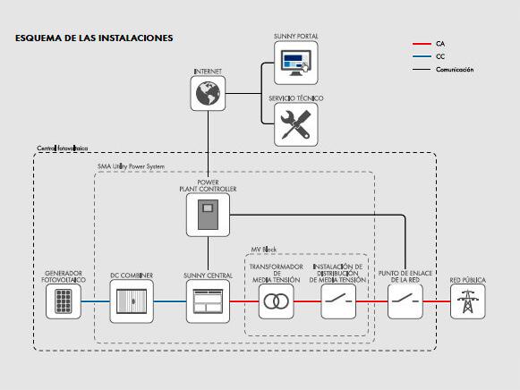 Alba Renova: esquema de conexión a red